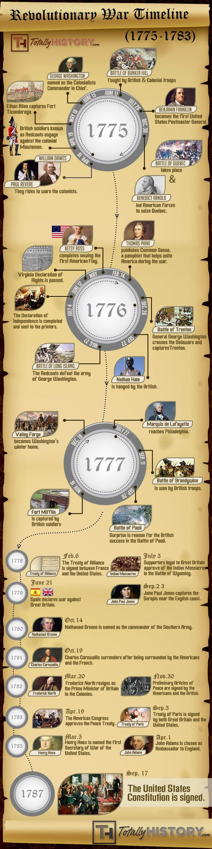 Revolutionary War Timeline (1775-1783)  infographic