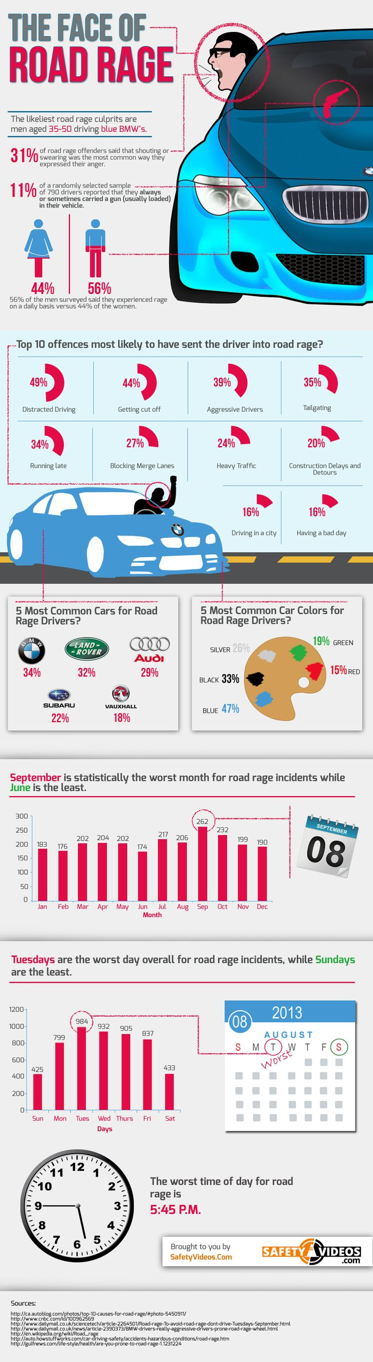 Men in BMWs? Interesting. This pin breaks down the demographics who participate in road rage