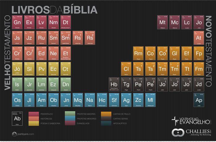 Tabela com os Livros da Bíblia