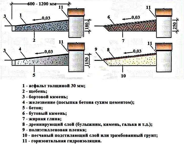 расчет бетона на отмостку