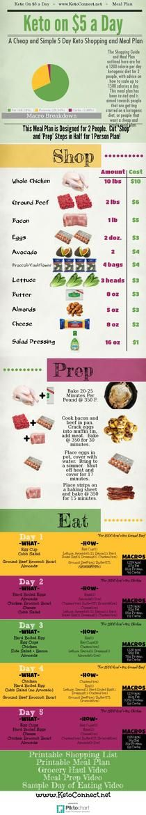 Keto on a Budget | Shopping List and Meal Plan for Keto on $5 a Day [Infographic]