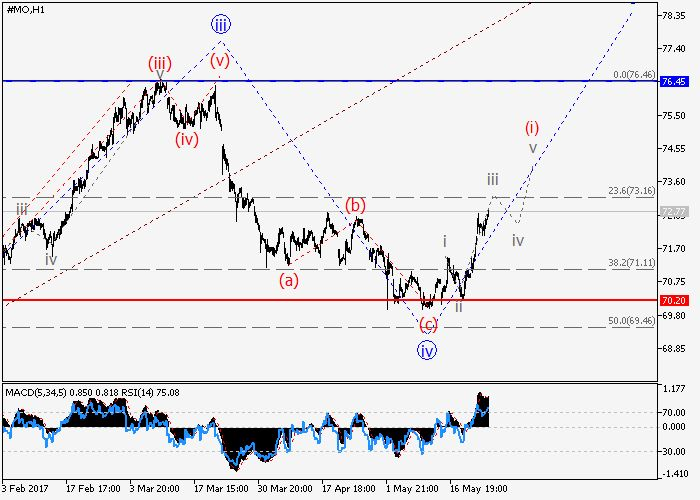 Altria Group Inc.: wave analysis 25 May 2017, 09:06