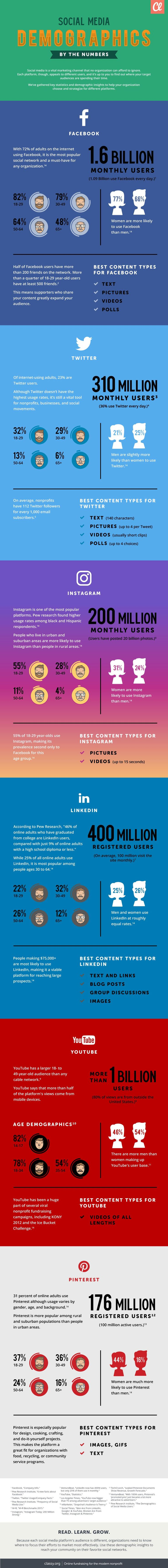 Social Media Demographics By the Numbers - #Infographic