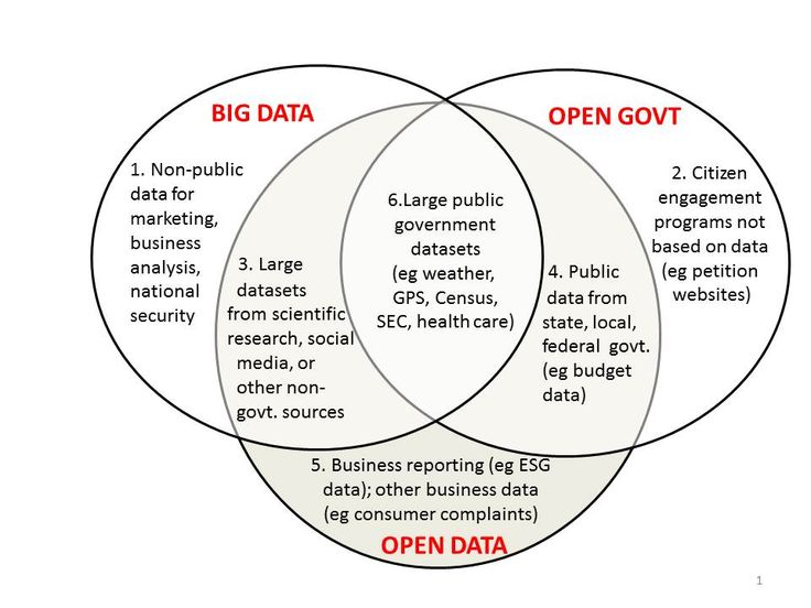 Big Data vs Open Data - Mapping It Out - Open Data Now #bigdata #opendata