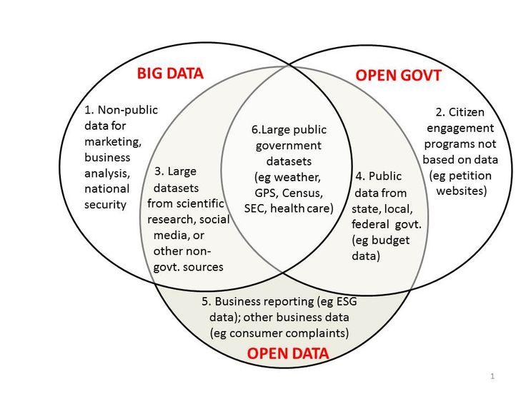 Ontwikkeling open data/big data: impact businessmodel/verdienmodel Bedrijfsinformatie