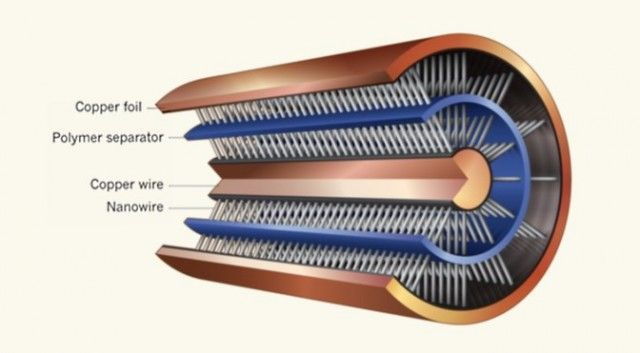 New supercapacitor technology could store, conduct power on the same copper wires.