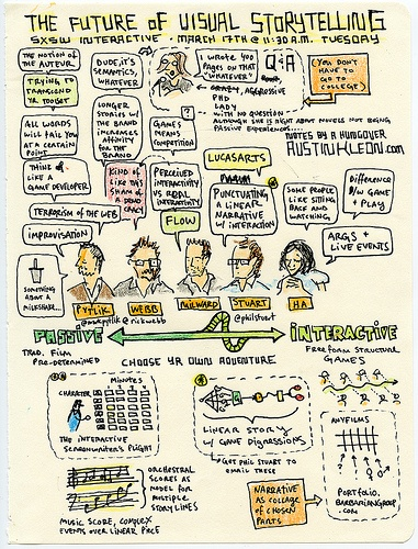 A nice example for sketchnoting - The Future Of Visual Storytelling is Interactive (Or is it?) - SXSW Interactive 2009 by Austin Kleon, via Flickr