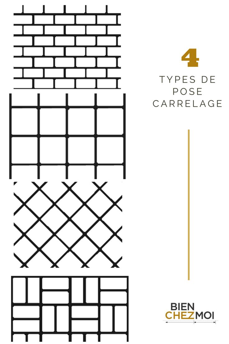 Infographie Types De Pose Carrelage Poser Du Carrelage Carrelage Faience Salle De Bain
