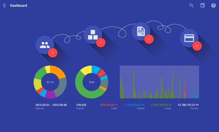 Tablet Számla DashBoard főmenüpontok, funkciók elérése, összesített forgalmi adatok és diagramok  https://play.google.com/store/apps/details?id=com.tabletinvoice.app