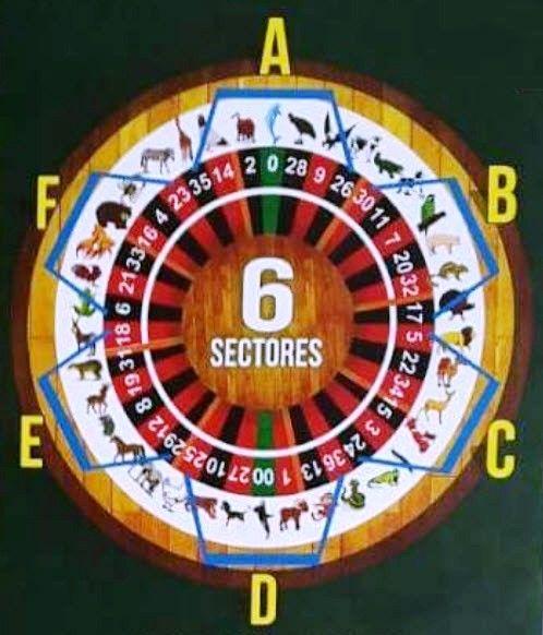 Ruleta activa, Ruleta de animalitos, pronosticos para la ruleta activa