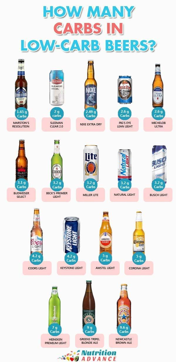 17 Low Carb Beers: A List Of The Best Options