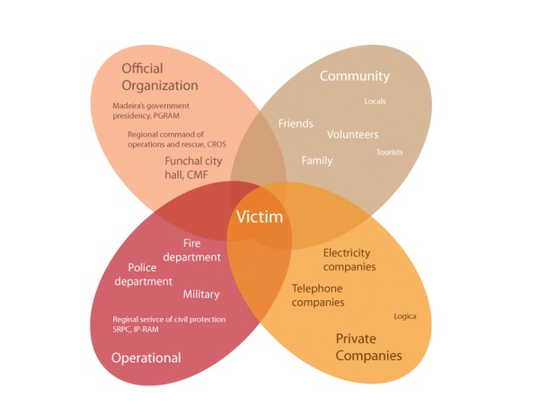 Stakeholder map with a focus on the victim.