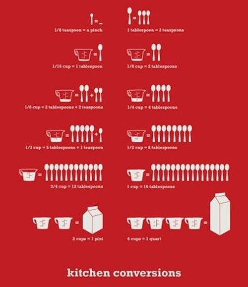 16 best tabla peridica y otros caos images on pinterest periodic kitchen conversions urtaz Image collections