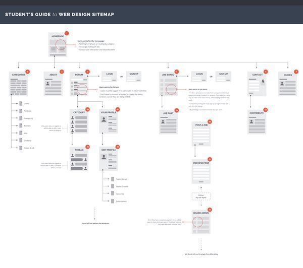 the 19 best presentation images on pinterest user flow flowchart