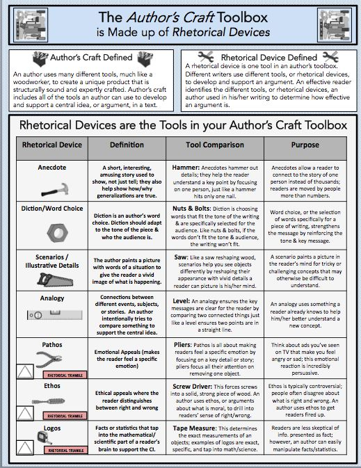 Worksheets Rhetorical Devices Worksheet 1000 ideas about rhetorical device on pinterest ap english teaching authors craft is made up of devices