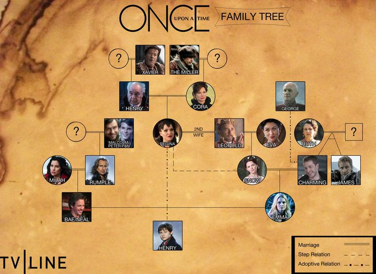 The Once family tree.. Adam said that it will grow by 2 spaces this season!! CHARMING BABY!!!!!
