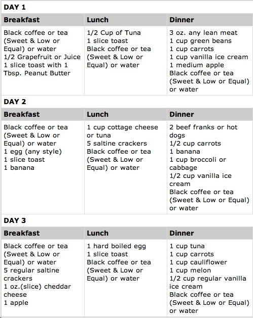 pinterest military diet   In addition to its strict daily food prescription, dieters drink 4 ...
