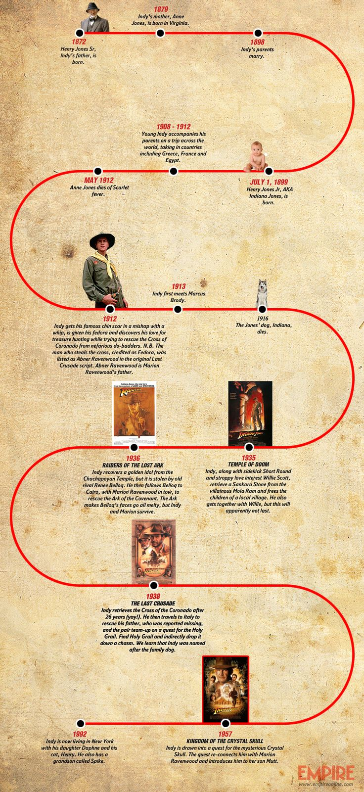 The Indiana Jones Timeline | Features | Empire