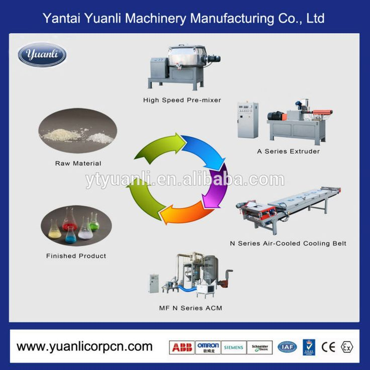 Check out this product on Alibaba.com APP Powder Coating Processing Machine For Sale