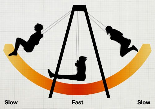 Diagram showing someone on a swing at different points. At the top of the swing…