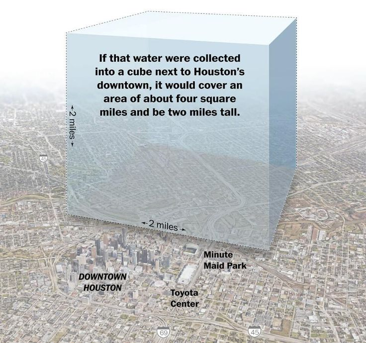 We must respect what we cannot control. #Harvey flood disaster again clarifies that nature is about balance and it's the humans who ARE going into the wrong direction. Will we ever wake up? ... Graphical representation of 9 trillion gallons of water that has already displaced around ten thousand people in #Texas and #Houston in what is called #America's greatest #rainfall disaster in the past 12 years. . (Pic via Washington Post) . This unprecedented #downpour is enough to fill Utah's Great…