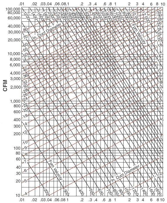 HVAC duct flow resitance chart. Hvac duct, Hvac, Hvac air