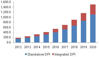 Deep Packet Inspection (DPI) Market Analysis And Segment Forecasts To 2020