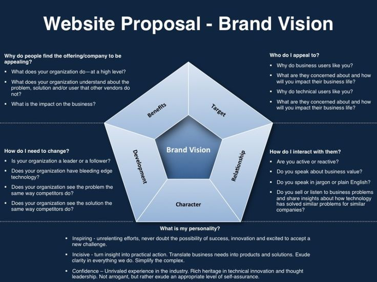 17 Best ideas about Website Proposal on Pinterest | Food website ...