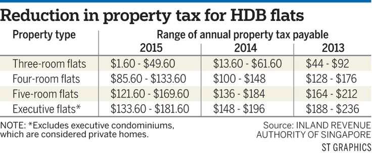 http://www.yourabsoluteproperty.com/blog/lower-property-taxes-for-bigger-hdb-flats