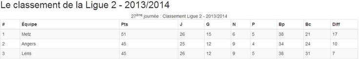 Évènement - Metz - Lens - 27ème journée de la Ligue 2 2013/2014