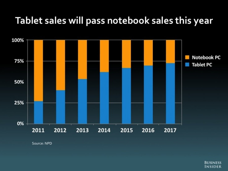 Tablet sales expected to surpass Notebook sales in 2013