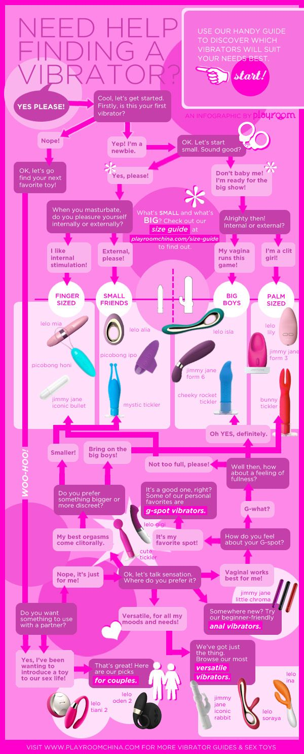 A Flow Chart to Finding the Perfect Vibrator