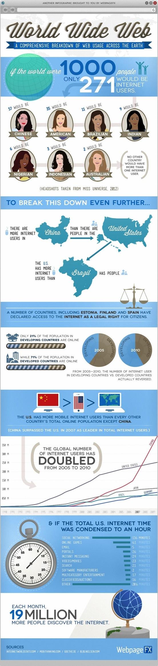Uso di Internet nel mondo [infografica] - maestroalberto