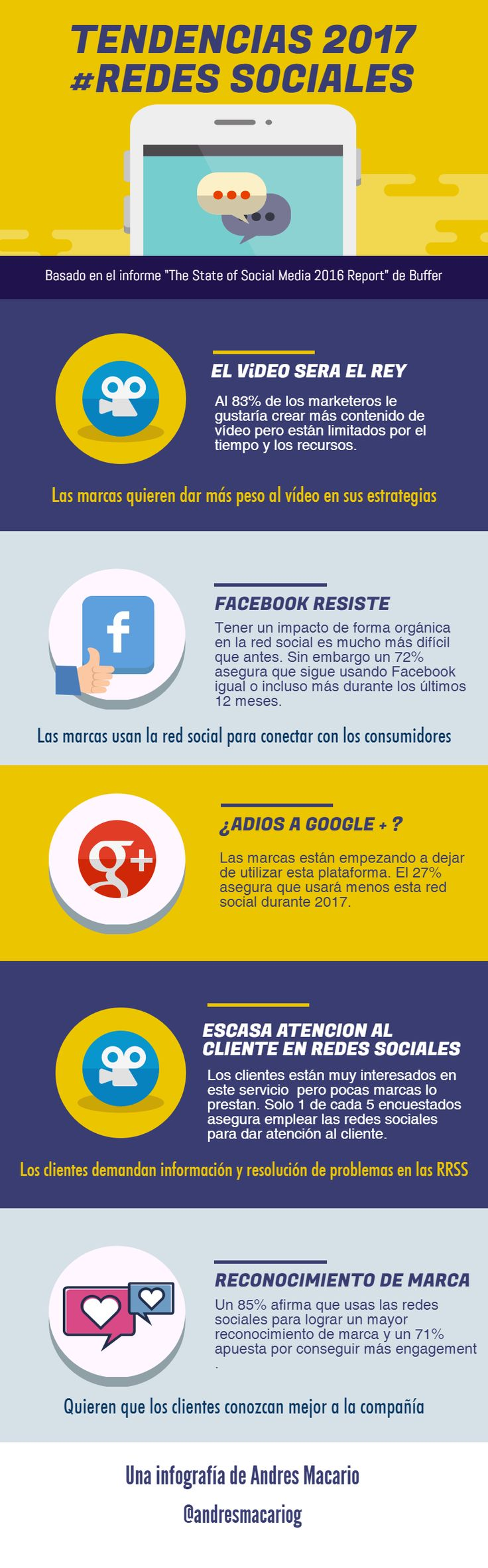 Tendencias Redes Sociales 2017 #infografia