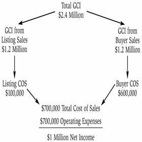 Model #1: Millionaire Agent Economic Model