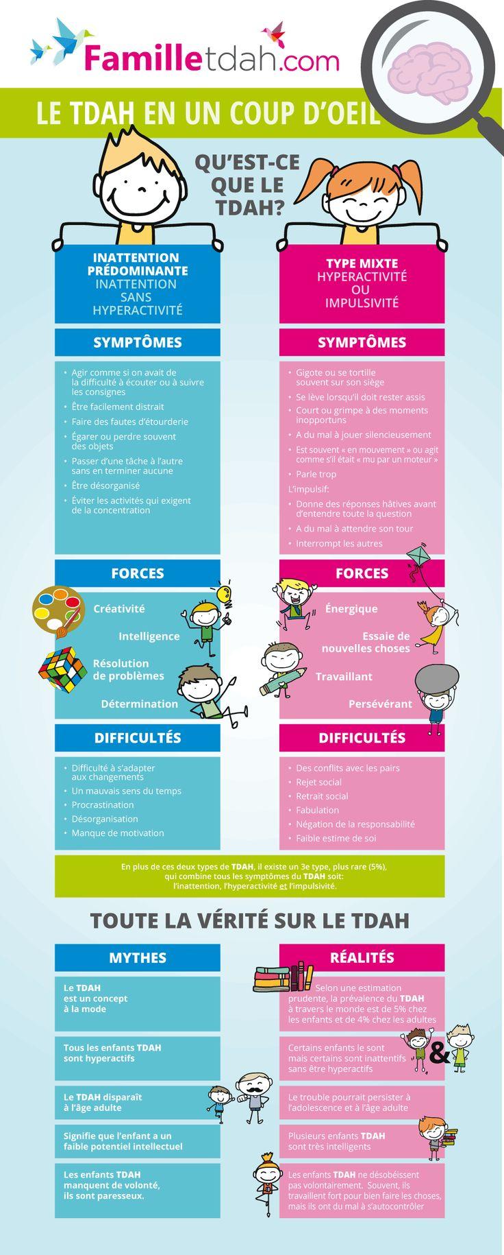 Vous avez toujours souhaité avoir en un coup d'oeil les distinctions entre les types de TDAH? Ils sont représentés ci-bas,