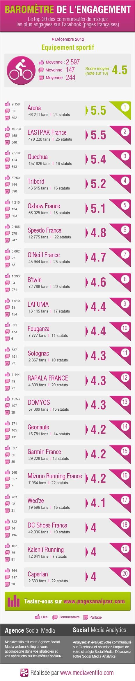 Baromètre de l'engagement des marques d'équipements sportifs (décembre 2012)