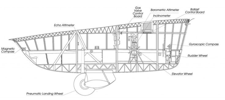 Hindenburg control car, profile view (click to enlarge) Drawing courtesy David Fowler