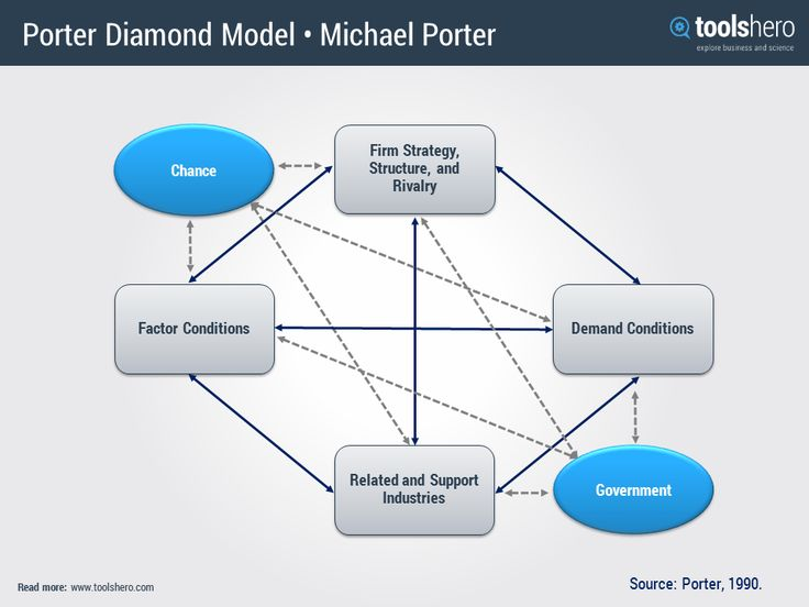 Porter Diamond Model template: a great competitive advantage analysis | ToolsHero