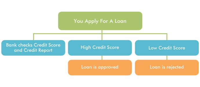 How CIBIL Score is Important for any Loan? Credit Score is one of the most important ability criteria based on which bank gives you a loan.  The bank will check through CIBIL, credit history of the client. Carefulness towards refund and having secured loans like home or auto loans works positively for your CIBIL score. On the other hand, payment defaults and too many loan or Credit Card applications can have a negative impact on your CIBIL score.