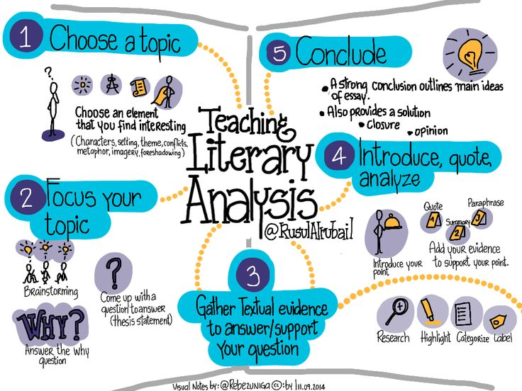 a literary analysis of the goal Ap's high school english literature and learn to analyze and interpret imaginative literature through the careful reading and critical analysis of.