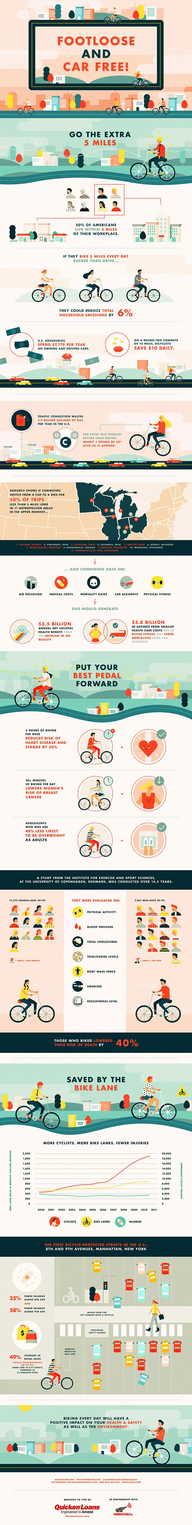 New Infographic: Footloose and Car Free  http://www.urbanistdispatch.com/2014/03/footloose-and-car-free/