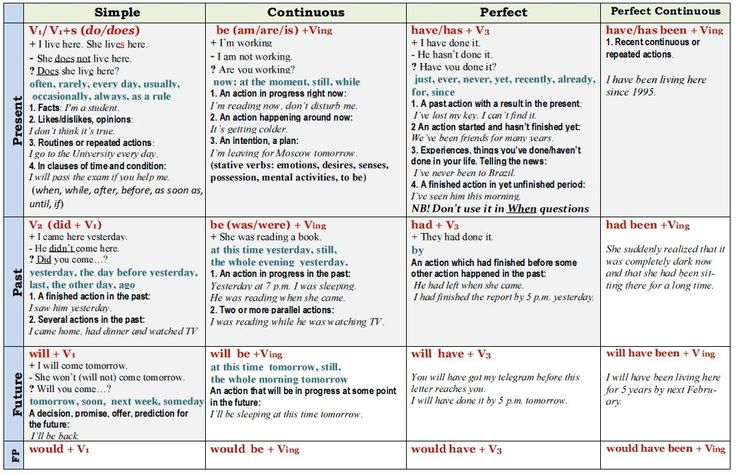 http://englishwell.biz/uploads/taginator/Dec-2014/tenses-in-english-table.jpg