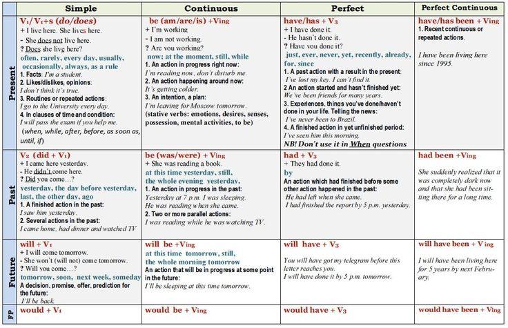 Объясните на простых примерах, как правильно употреблять времена в английском, чтобы не запутаться? — TheQuestion