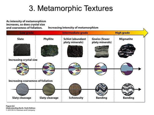Regional Metamorphism Geologia