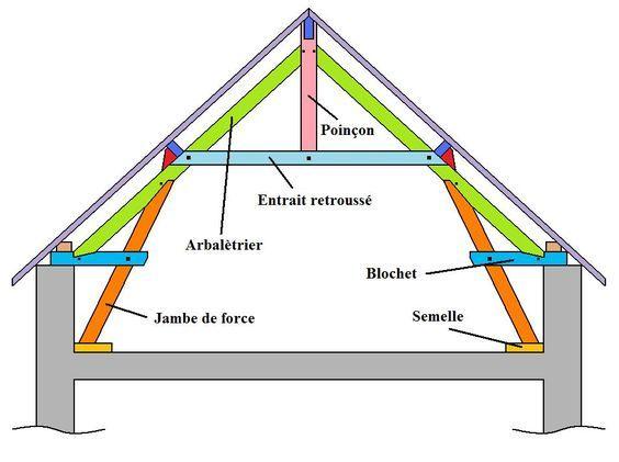 les diff rentes fermes de charpente en bois charpente et construction bois pinterest. Black Bedroom Furniture Sets. Home Design Ideas