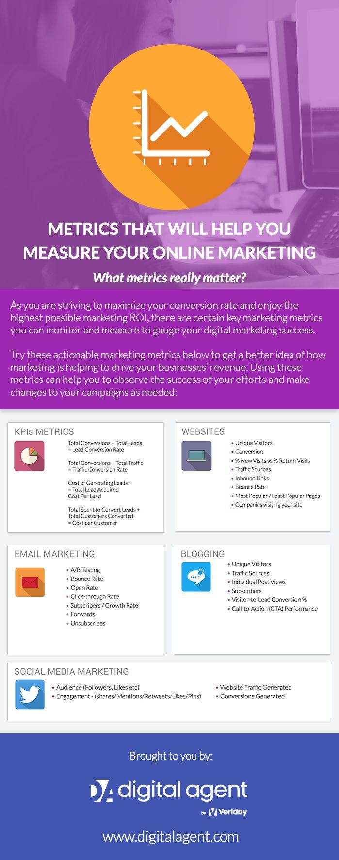 Metrics to Measure Advisor's Online Marketing Success:  What metrics really matter?