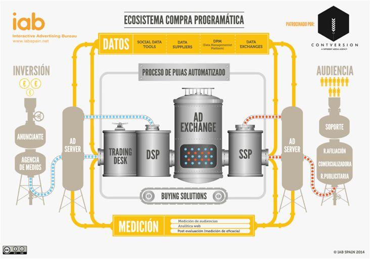 Ecosistema de Compra Programática #RTB