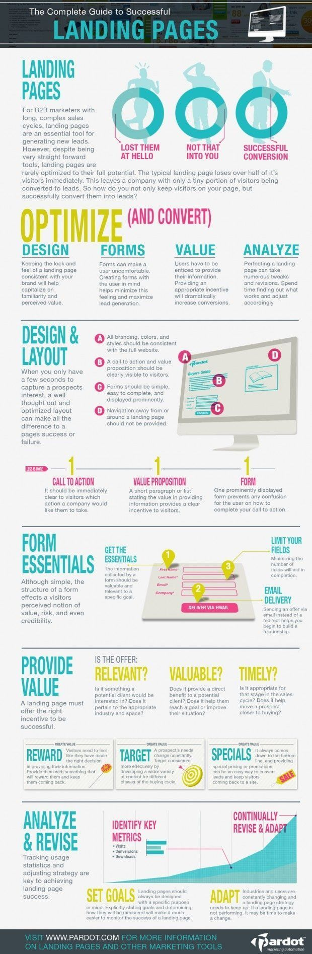 The complete guide to successfull landing pages. #landingpage #webdesign #infographic