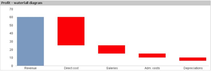 QlikView Charts with use of bar offset u003du003d The use of bar offset - waterfall chart